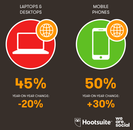 Mobile now powers 50% of all online traffic